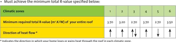 Roof and Ceiling SANS 10400-XA Requirements - Roof Insulation Requirements as per Legislation