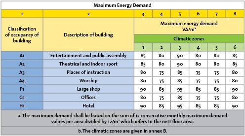 Maximum Energy Demand for Buildings - Roof Insulation and Hot Water Insulation is Essential to Meet These Standards.