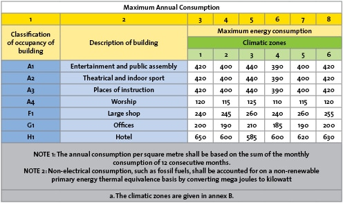 Maximum Annual Consumption of Electricity - SANS 10400 - Roof Insulation will be Required
